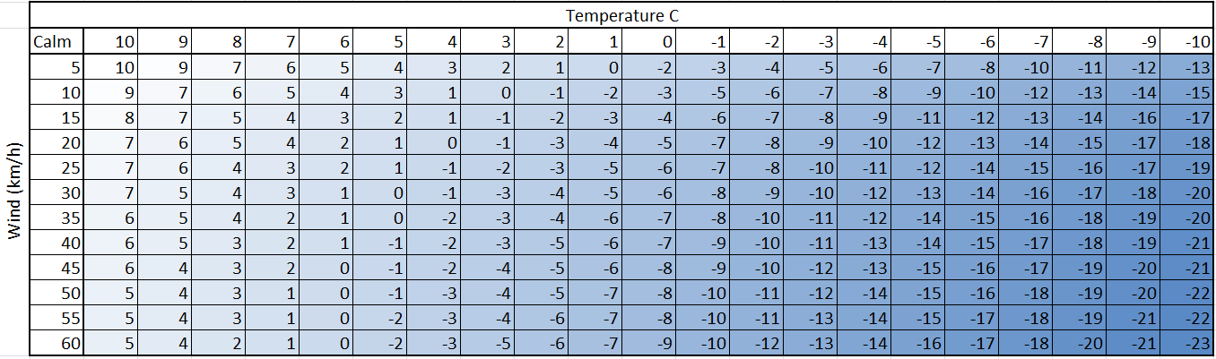 Winter is coming for a bit metservice blog for Bca table 1 1 1 design wind speed