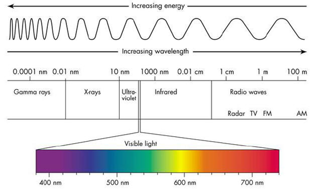 Electromagnetic spectrum, from shortwave radiation on the left to longwave radiation on the right