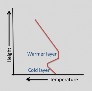 An example profile showing changes in temperature with height.