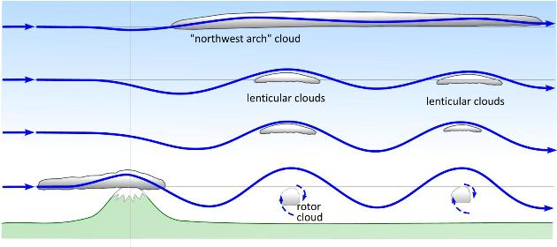 Cross-section of air flows and clouds associated with mountain waves.
